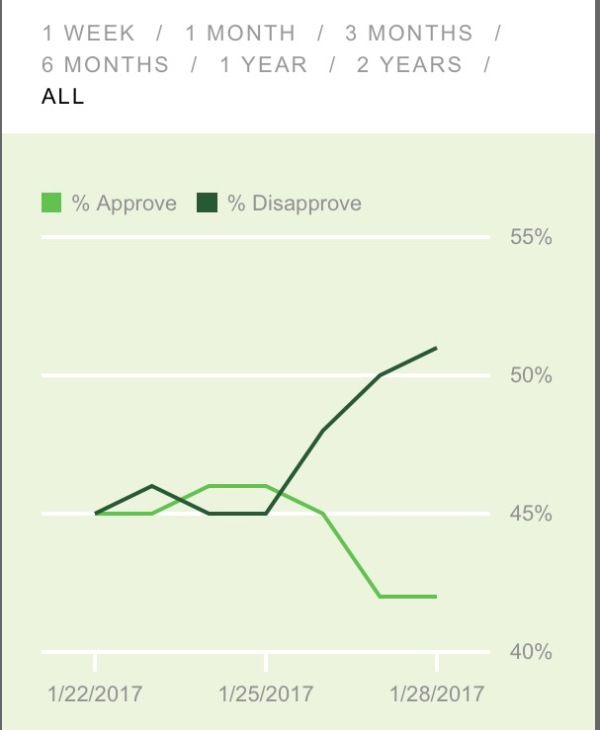 Donald J. Trump approval ratings