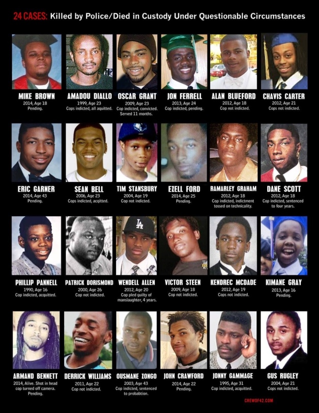 Black male victims of police brutality