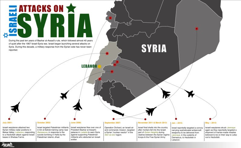 infographic Syria and Israel